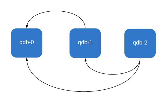 bootstrap_nodes