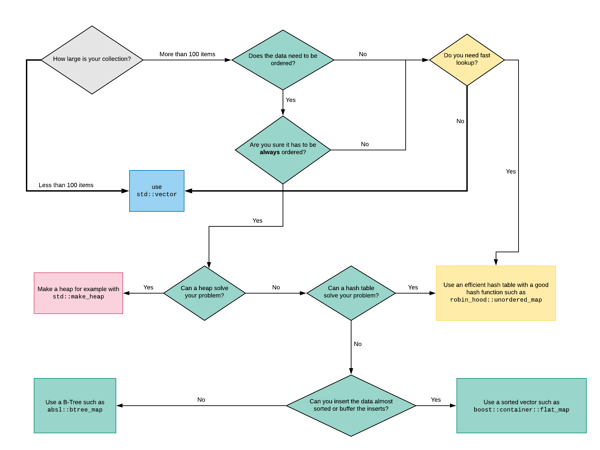 The C++ Container Flow Chart
