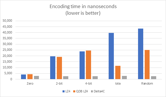 Encoding time in nanoseconds