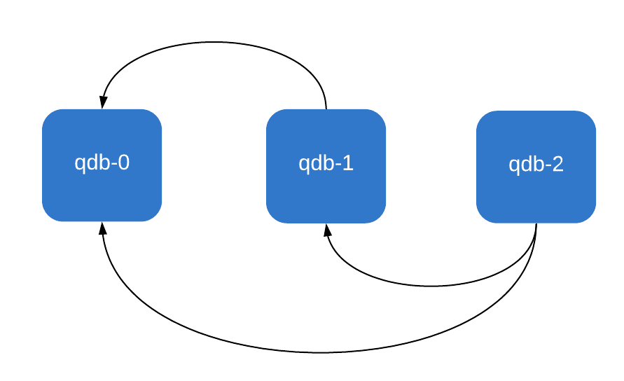 QuasarDB node discovery in a Kubernetes StatefulSet
